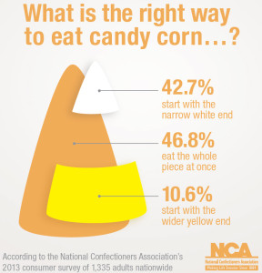 Candy Corn Fact